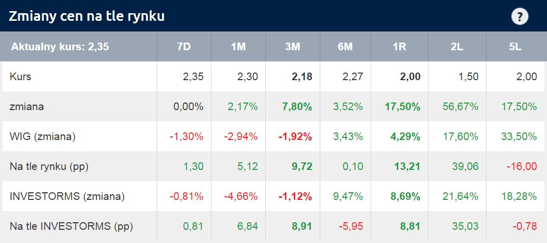Zmiany cen akcji GKI na tle rynku – rozmowa z Piotrem Kulessą